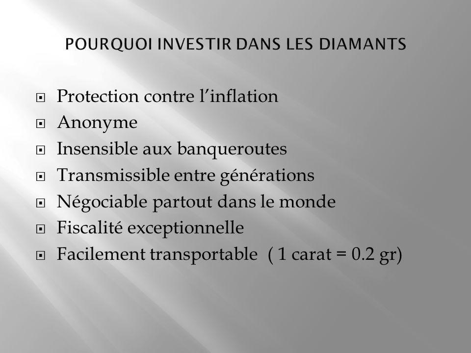 Protection contre linflation Anonyme Insensible aux banqueroutes Transmissible entre générations Négociable partout dans le monde Fiscalité exceptionn