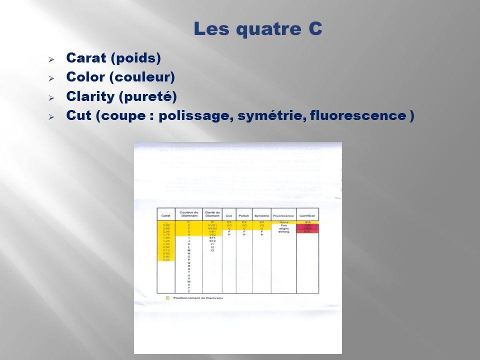 Carat (poids) Color (couleur) Clarity (pureté) Cut (coupe : polissage, symétrie, fluorescence ) Les quatre C