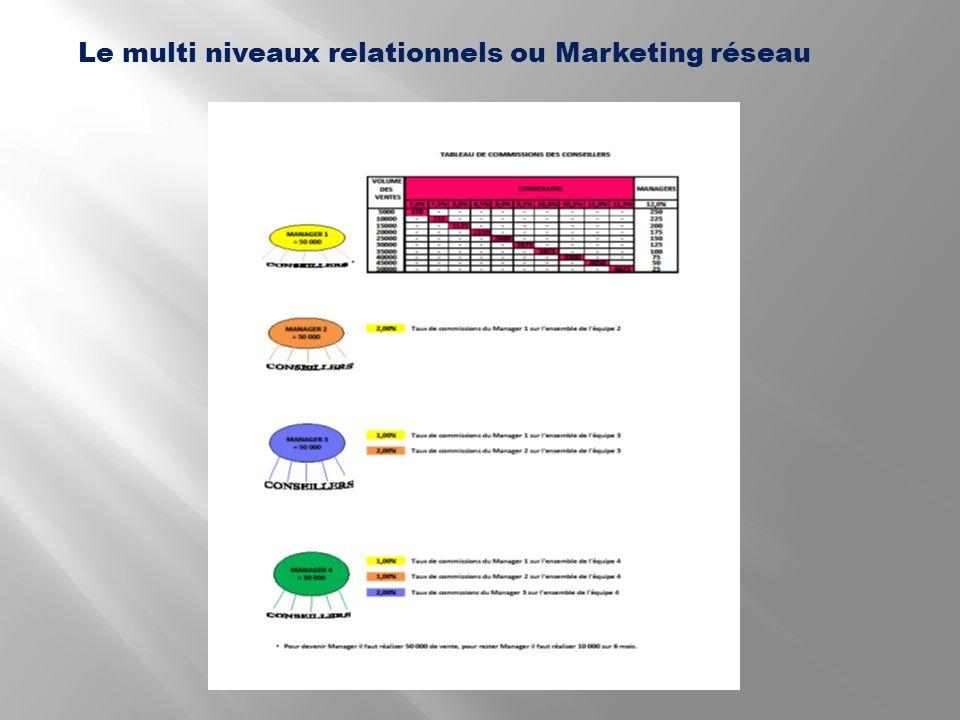 Le multi niveaux relationnels ou Marketing réseau