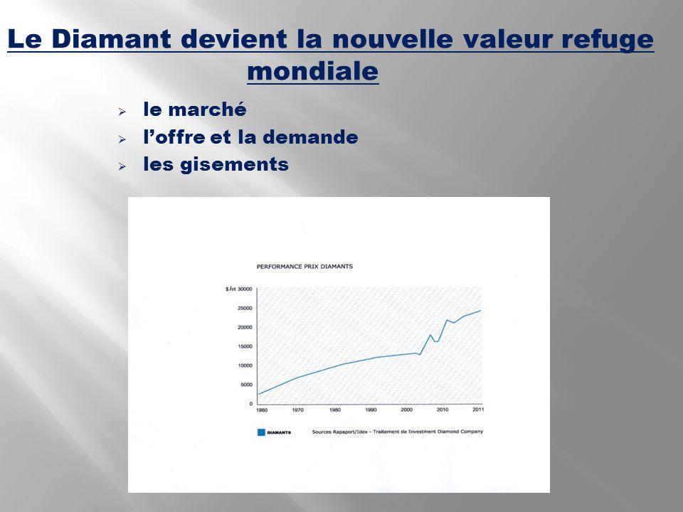 le marché loffre et la demande les gisements Le Diamant devient la nouvelle valeur refuge mondiale