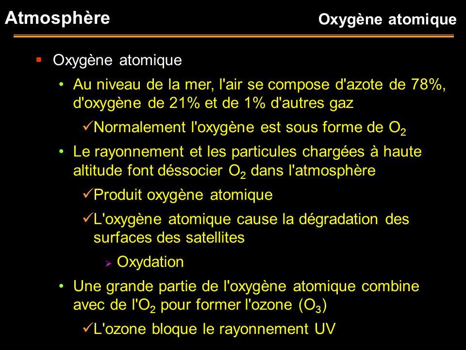 Atmosphère Oxygène atomique Au niveau de la mer, l'air se compose d'azote de 78%, d'oxygène de 21% et de 1% d'autres gaz Normalement l'oxygène est sou