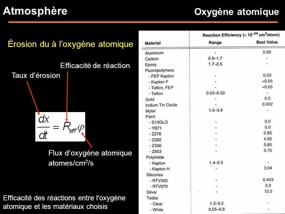 Érosion du à loxygène atomique Taux dérosion Efficacité de réaction Flux doxygène atomique atomes/cm 2 /s Atmosphère Efficacité des réactions entre l'