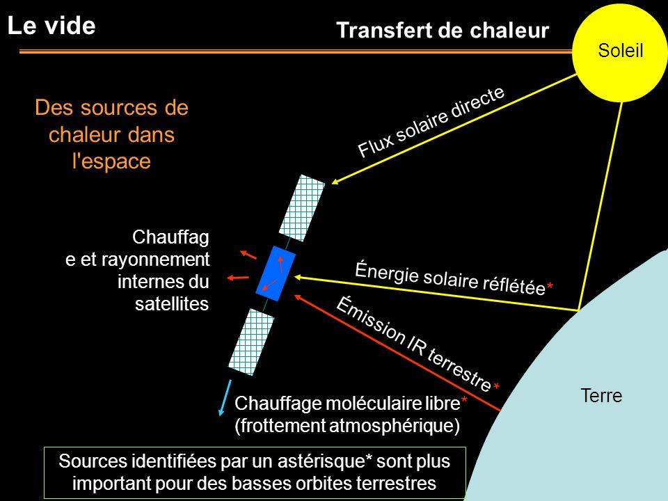 Soleil Terre Flux solaire directe Émission IR terrestre* Chauffag e et rayonnement internes du satellites Le vide Des sources de chaleur dans l'espace
