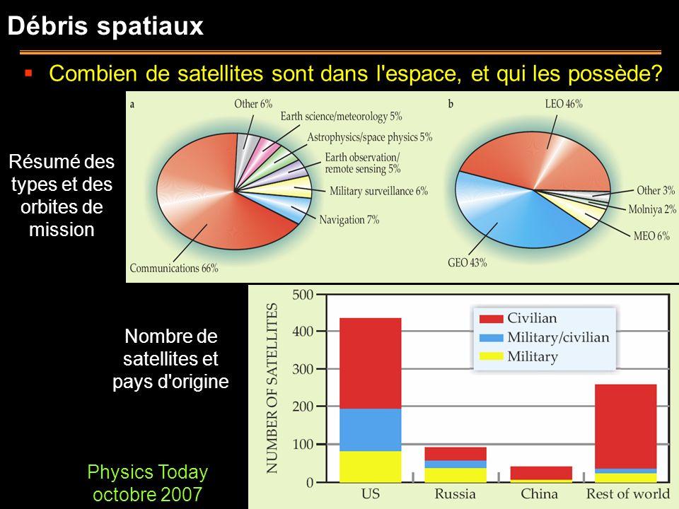 Débris spatiaux Physics Today octobre 2007 Nombre de satellites et pays d'origine Combien de satellites sont dans l'espace, et qui les possède? Résumé