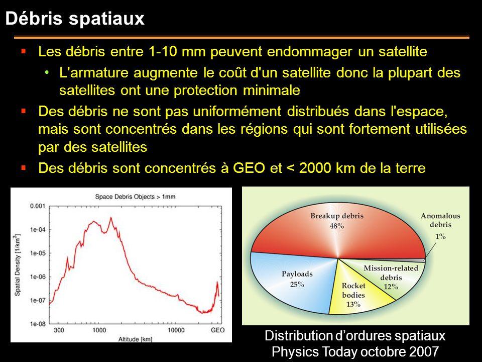 Débris spatiaux Les débris entre 1-10 mm peuvent endommager un satellite L'armature augmente le coût d'un satellite donc la plupart des satellites ont