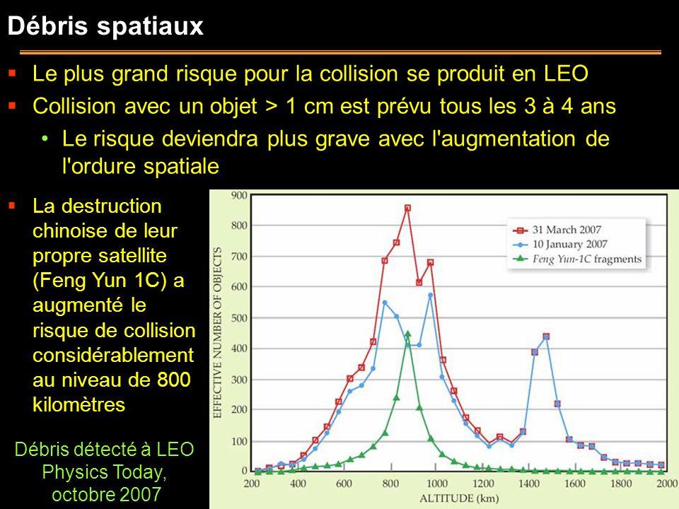 Débris spatiaux Le plus grand risque pour la collision se produit en LEO Collision avec un objet > 1 cm est prévu tous les 3 à 4 ans Le risque deviend