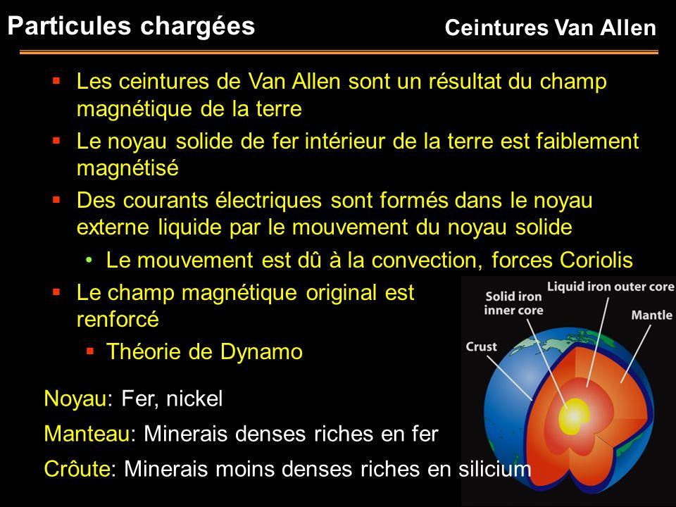 Particules chargées Les ceintures de Van Allen sont un résultat du champ magnétique de la terre Le noyau solide de fer intérieur de la terre est faibl