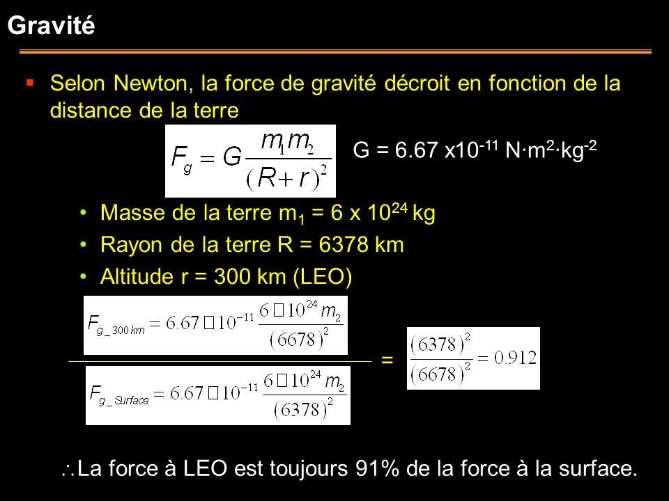Gravité Selon Newton, la force de gravité décroit en fonction de la distance de la terre G = 6.67 x10 -11 N·m 2 ·kg -2 Masse de la terre m 1 = 6 x 10