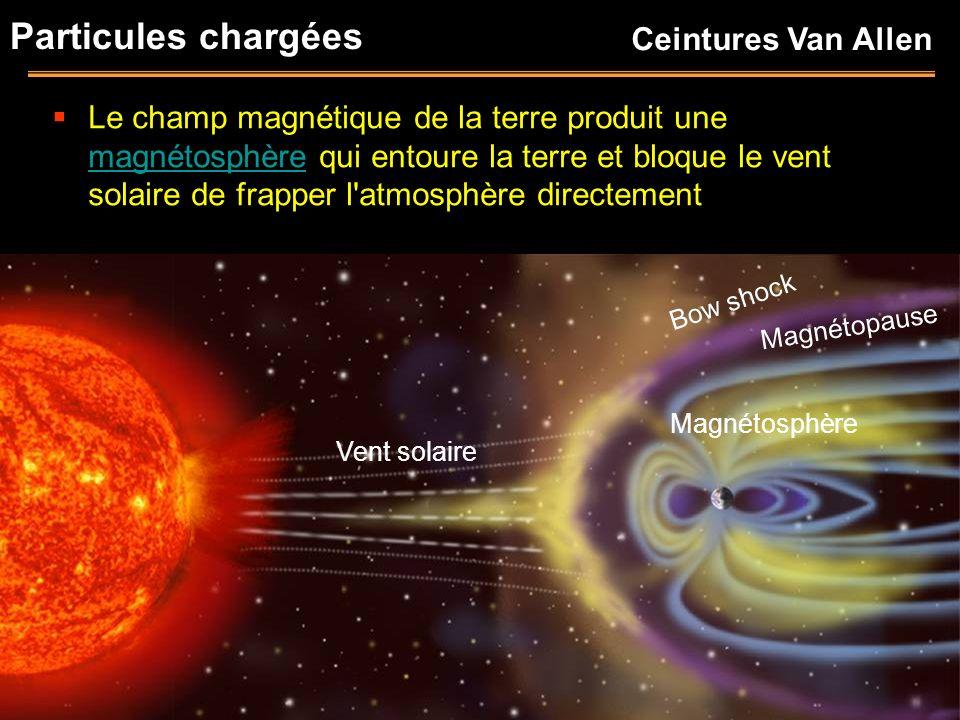 Particules chargées Le champ magnétique de la terre produit une magnétosphère qui entoure la terre et bloque le vent solaire de frapper l'atmosphère d