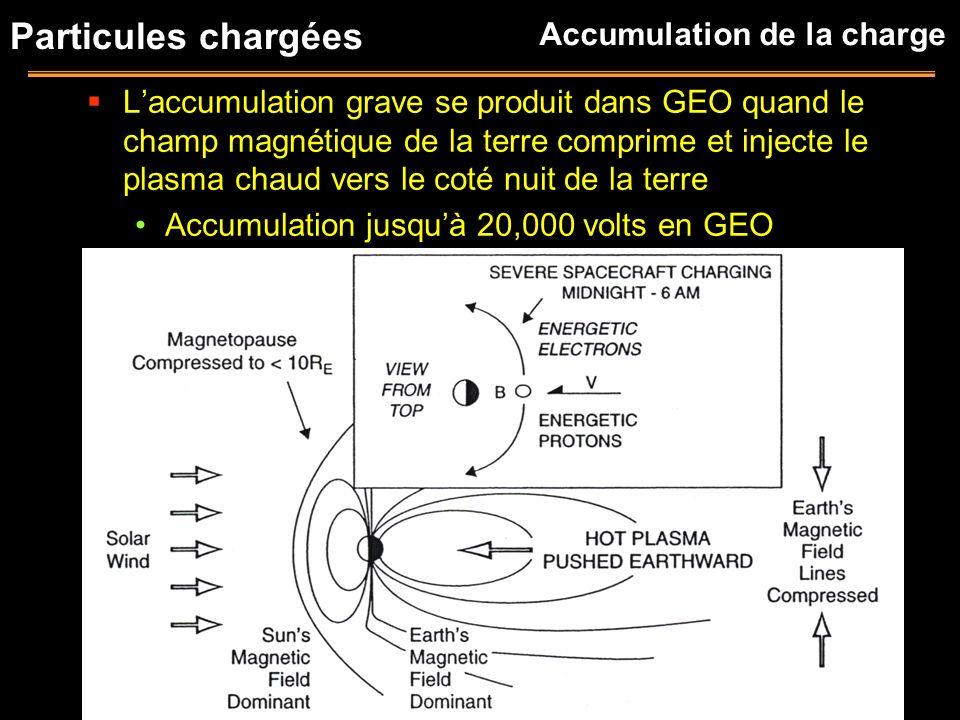 Particules chargées Laccumulation grave se produit dans GEO quand le champ magnétique de la terre comprime et injecte le plasma chaud vers le coté nui