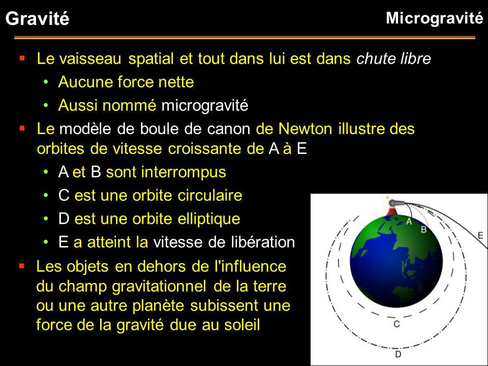 Le vaisseau spatial et tout dans lui est dans chute libre Aucune force nette Aussi nommé microgravité Le modèle de boule de canon de Newton illustre d