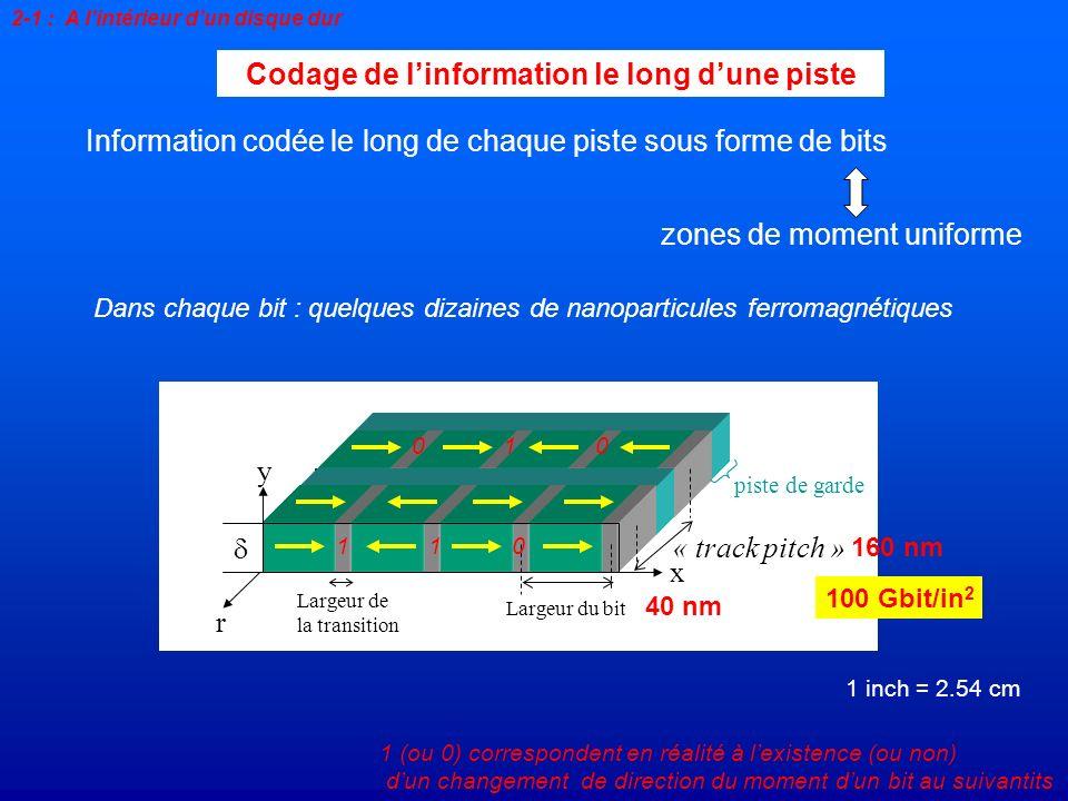zones de moment uniforme 2-1 : A lintérieur dun disque dur Codage de linformation le long dune piste Information codée le long de chaque piste sous fo