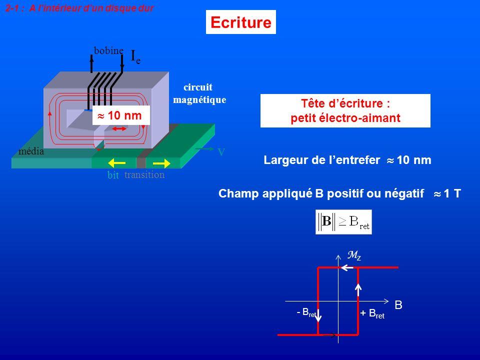 Ecriture Tête décriture : petit électro-aimant média transition bit v bobine IeIe circuit magnétique 2-1 : A lintérieur dun disque dur B Mz Mz - B ret