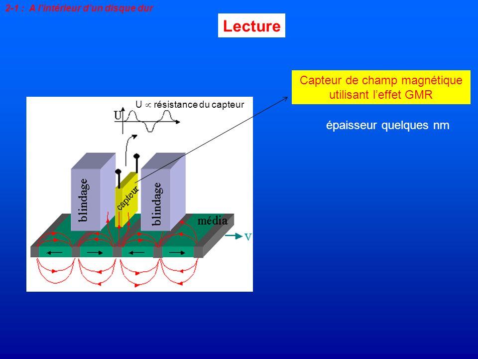 Lecture 2-1 : A lintérieur dun disque dur Capteur de champ magnétique utilisant leffet GMR épaisseur quelques nm U résistance du capteur