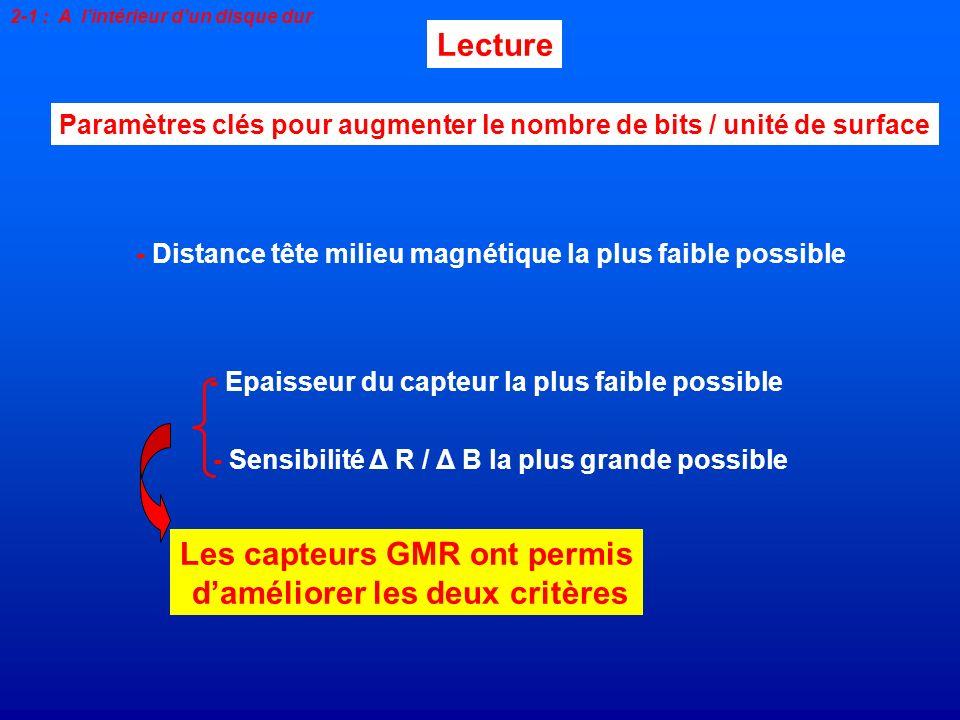 Lecture Paramètres clés pour augmenter le nombre de bits / unité de surface - Distance tête milieu magnétique la plus faible possible - Epaisseur du c