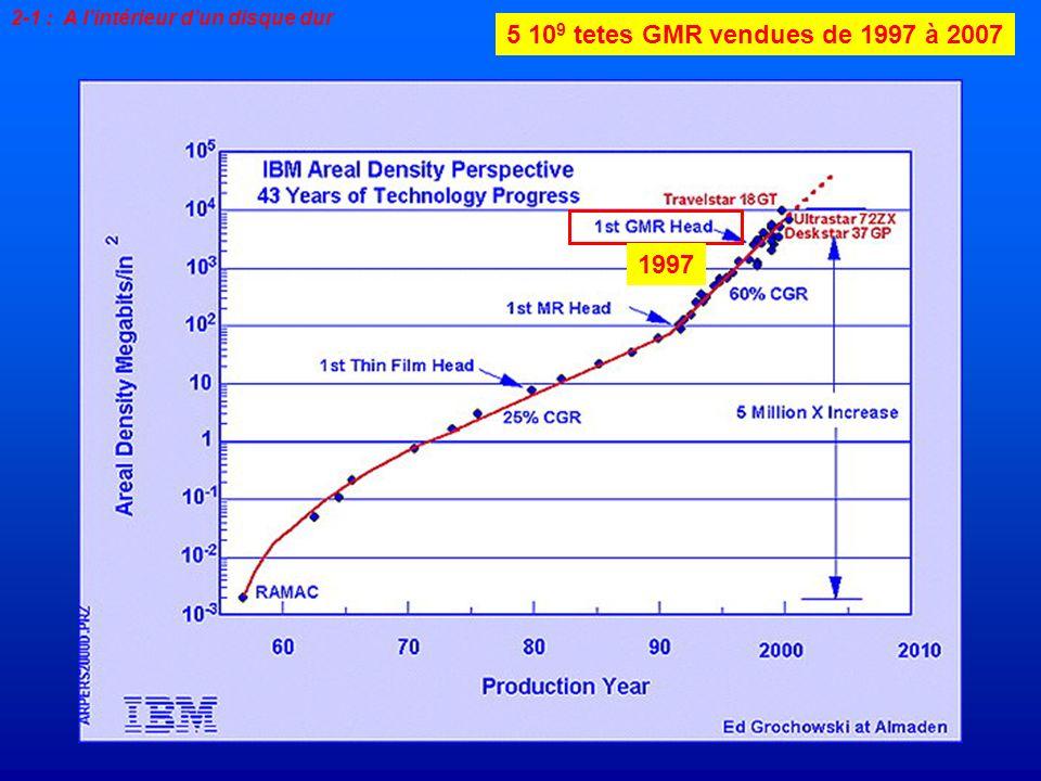 2-1 : A lintérieur dun disque dur 5 10 9 tetes GMR vendues de 1997 à 2007 1997
