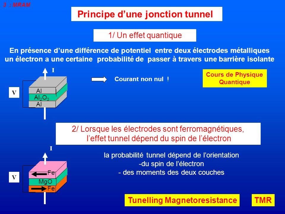 Principe dune jonction tunnel En présence dune différence de potentiel entre deux électrodes métalliques un électron a une certaine probabilité de pas