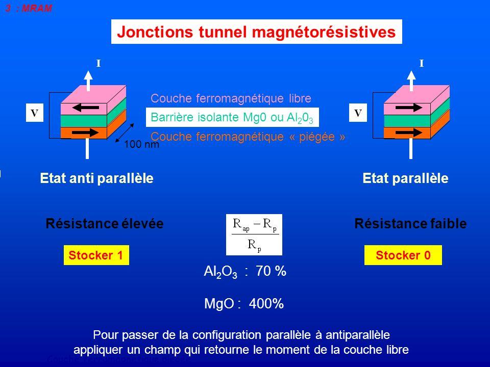 Jonctions tunnel magnétorésistives Barrière isolante Mg0 ou Al 2 0 3 Couche ferromagnétique libre Couche ferromagnétique « piégée » I V 100 nm Stocker