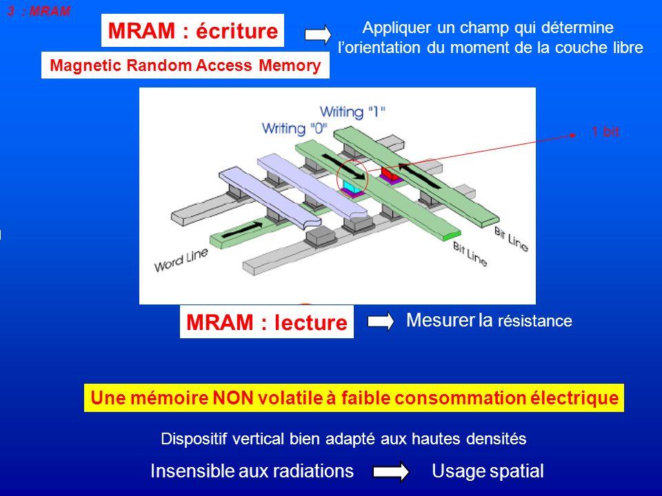 MRAM : écriture Dispositif vertical bien adapté aux hautes densités Une mémoire NON volatile à faible consommation électrique Insensible aux radiation