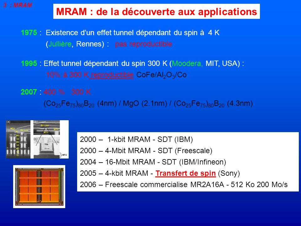 1975 : Existence dun effet tunnel dépendant du spin à 4 K (Jullière, Rennes) : pas reproductible MRAM : de la découverte aux applications 2000 – 1-kbi