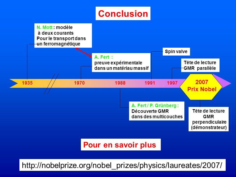 Conclusion 193519701988 N. Mott : modèle à deux courants Pour le transport dans un ferromagnétique A. Fert : preuve expérimentale dans un matériau mas