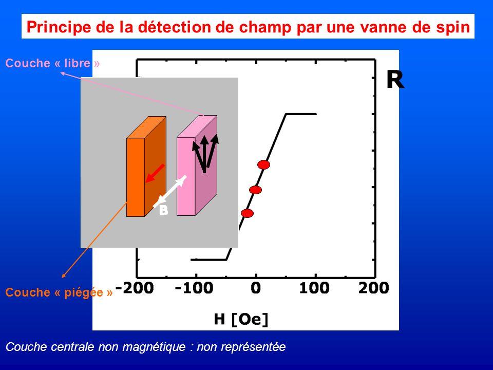 B B R Principe de la détection de champ par une vanne de spin Couche « piégée » Couche « libre » Couche centrale non magnétique : non représentée
