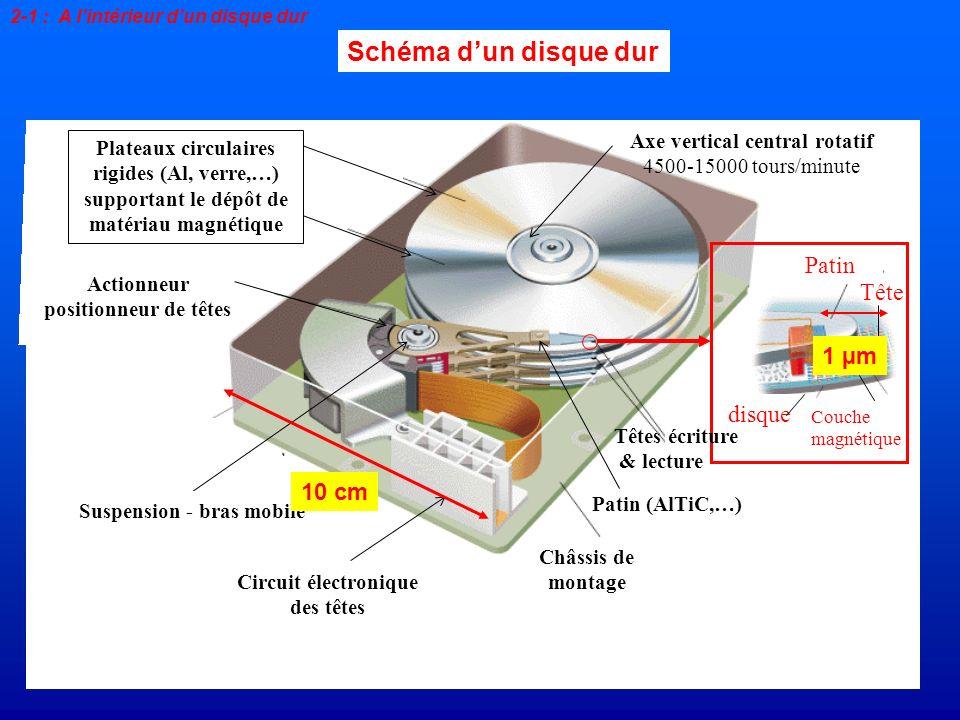 Vitesse de rotation du disque : 10000 tours /minute Rayon = 3 cm 2-1 : A lintérieur dun disque dur Echelle 1/32000 ~un Boeing 747 volant à 8mm au dessus du sol vitesse = 30 m/s Une mécanique de précision Distance tête / disque : hauteur de vol : quelques nm