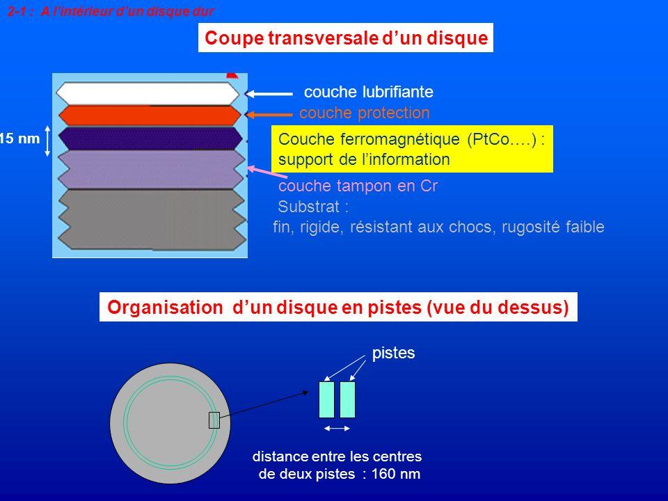 Coupe transversale dun disque 2-1 : A lintérieur dun disque dur Substrat : fin, rigide, résistant aux chocs, rugosité faible couche lubrifiante couche