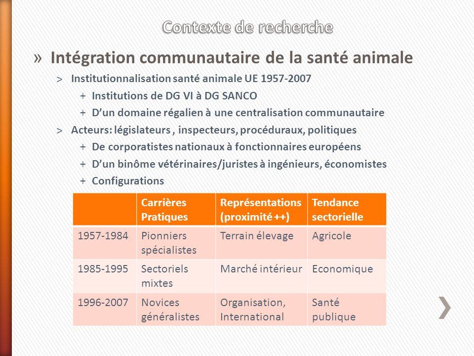 » Intégration communautaire de la santé animale ˃Institutionnalisation santé animale UE 1957-2007 +Institutions de DG VI à DG SANCO +Dun domaine régal