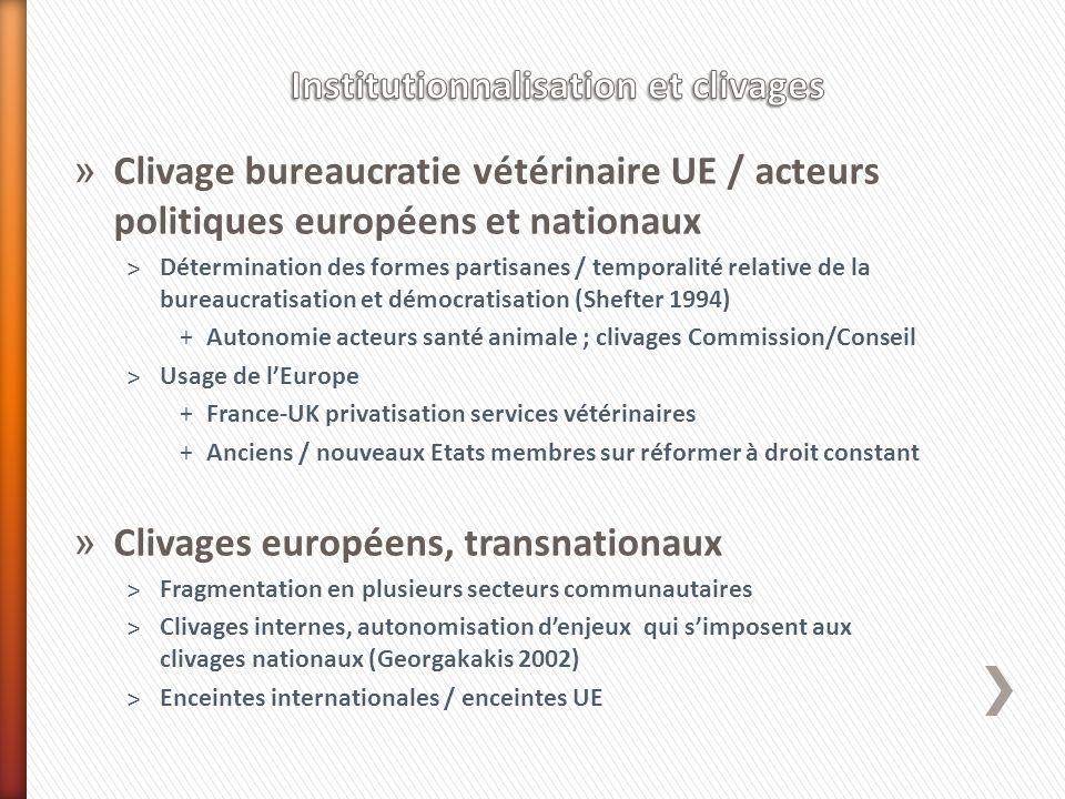 » Clivage bureaucratie vétérinaire UE / acteurs politiques européens et nationaux ˃Détermination des formes partisanes / temporalité relative de la bu