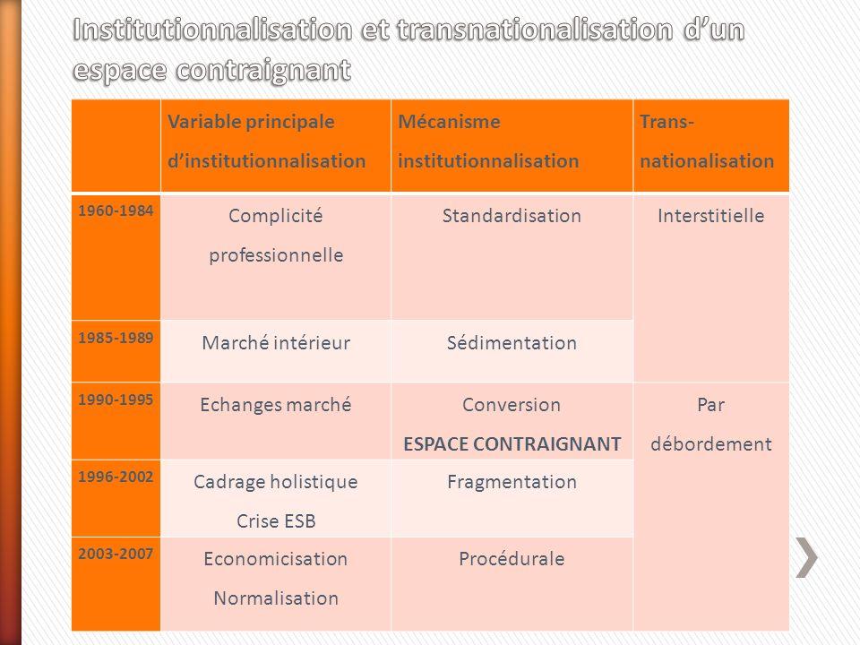 Variable principale dinstitutionnalisation Mécanisme institutionnalisation Trans- nationalisation 1960-1984 Complicité professionnelle Standardisation