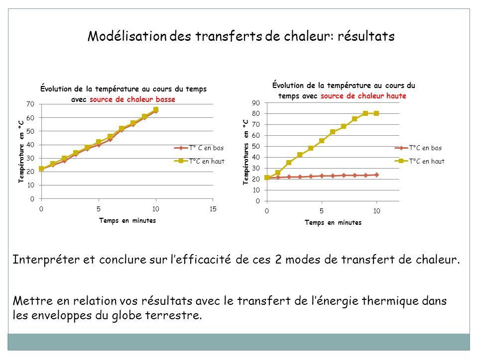 Modélisation des transferts de chaleur: résultats Interpréter et conclure sur lefficacité de ces 2 modes de transfert de chaleur. Mettre en relation v