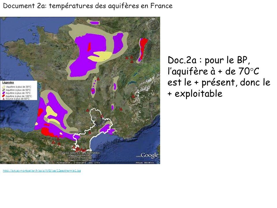 Document 2a: températures des aquifères en France http://svt.ac-montpellier.fr/spip/IMG/jpg/12geothermie1.jpg Doc.2a : pour le BP, laquifère à + de 70