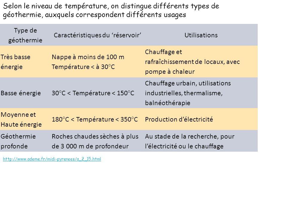 Type de géothermie Caractéristiques du réservoirUtilisations Très basse énergie Nappe à moins de 100 m Température < à 30°C Chauffage et rafraîchissem