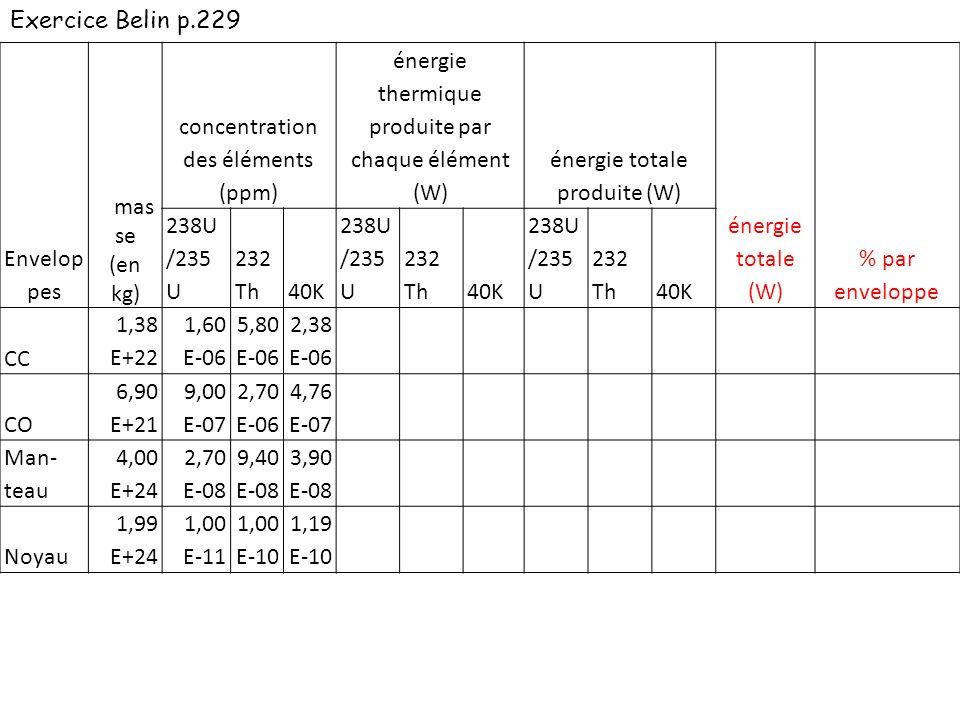 Envelop pes mas se (en kg) concentration des éléments (ppm) énergie thermique produite par chaque élément (W) énergie totale produite (W) énergie totale (W) % par enveloppe 238U /235 U 232 Th40K 238U /235 U 232 Th40K 238U /235 U 232 Th40K CC 1,38 E+22 1,60 E-06 5,80 E-06 2,38 E-06 9,94 E-05 2,69 E-05 2,79 E-05 2,19 E+12 2,15 E+12 9,16 E+115,26E+12 CO 6,90 E+21 9,00 E-07 2,70 E-06 4,76 E-07 9,94 E-05 2,69 E-05 2,79 E-05 Man- teau 4,00 E+24 2,70 E-08 9,40 E-08 3,90 E-08 9,94 E-05 2,69 E-05 2,79 E-05 Noyau 1,99 E+24 1,00 E-11 1,00 E-10 1,19 E-10 9,94 E-05 2,69 E-05 2,79 E-05