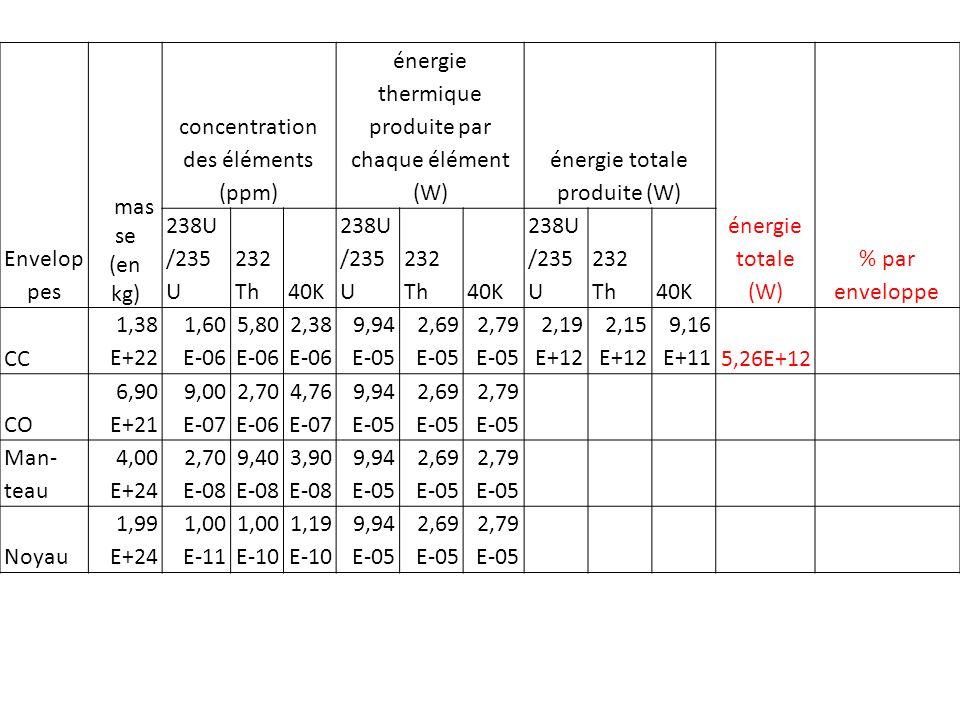 Envelop pes mas se (en kg) concentration des éléments (ppm) énergie thermique produite par chaque élément (W) énergie totale produite (W) énergie totale (W) % par enveloppe 238U /235 U 232 Th40K 238U /235 U 232 Th40K 238U /235 U 232 Th40K CC 1,38 E+22 1,60 E-06 5,80 E-06 2,38 E-06 9,94 E-05 2,69 E-05 2,79 E-05 2,19 E+12 2,15 E+12 9,16 E+115,26E+12 CO 6,90 E+21 9,00 E-07 2,70 E-06 4,76 E-07 9,94 E-05 2,69 E-05 2,79 E-05 6,17 E+11 5,01 E+11 9,16 E+101,21E+12 Mant- eau 4,00 E+24 2,70 E-08 9,40 E-08 3,90 E-08 9,94 E-05 2,69 E-05 2,79 E-05 Noyau 1,99 E+24 1,00 E-11 1,00 E-10 1,19 E-10 9,94 E-05 2,69 E-05 2,79 E-05