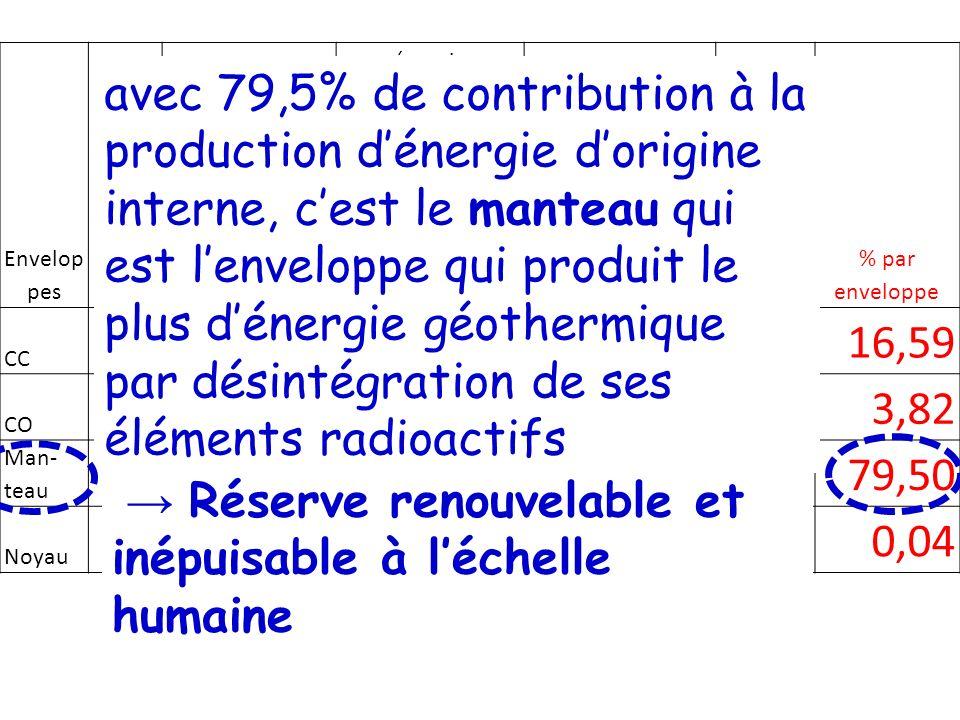 Document 4 : les 2 modes de transfert de chaleur dans un milieu La conduction : transfert de chaleur dans un solide ou un fluide, qui résulte de la différence de chaleur dans 2 régions dun même milieu et qui se réalise sans déplacement de matière.