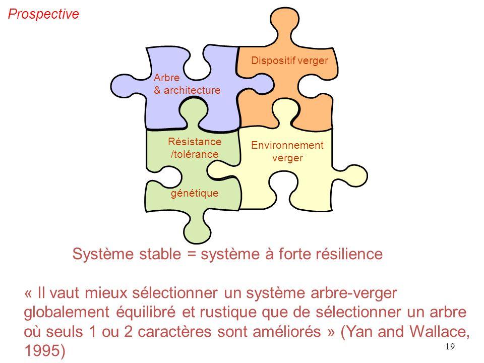 Système stable = système à forte résilience « Il vaut mieux sélectionner un système arbre-verger globalement équilibré et rustique que de sélectionner