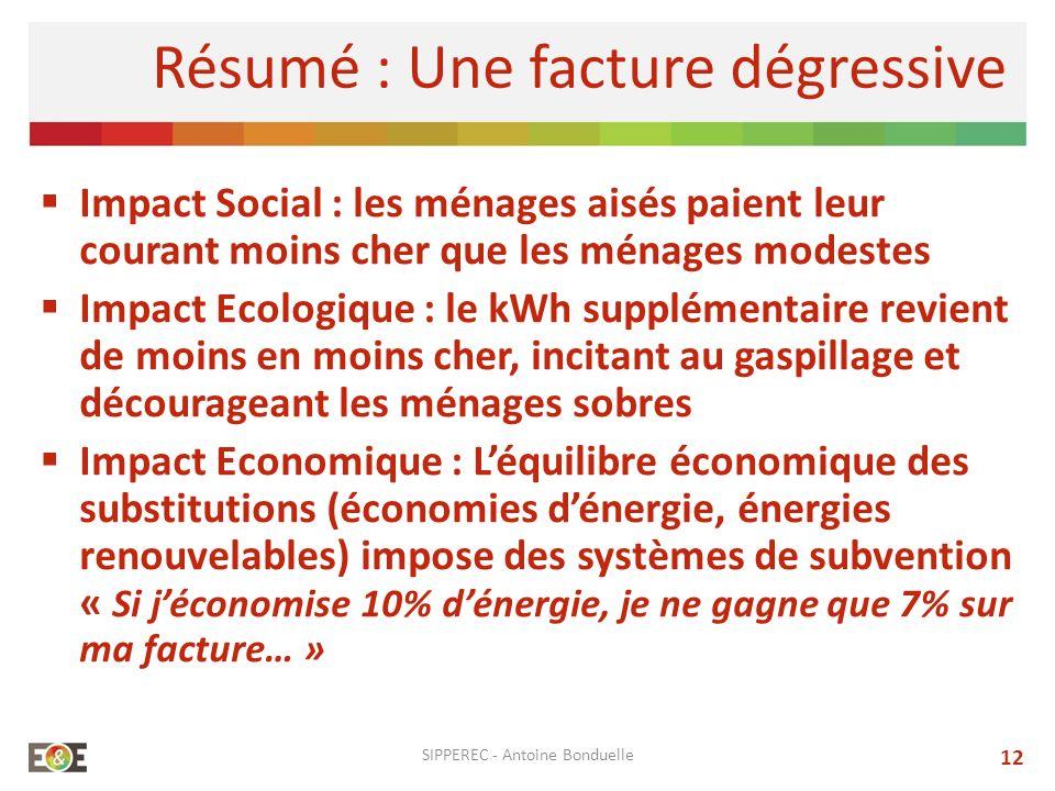 SIPPEREC - Antoine Bonduelle 12 Résumé : Une facture dégressive Impact Social : les ménages aisés paient leur courant moins cher que les ménages modes