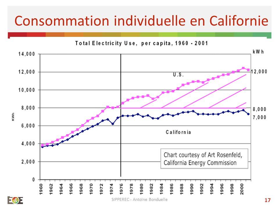 SIPPEREC - Antoine Bonduelle 17 Consommation individuelle en Californie