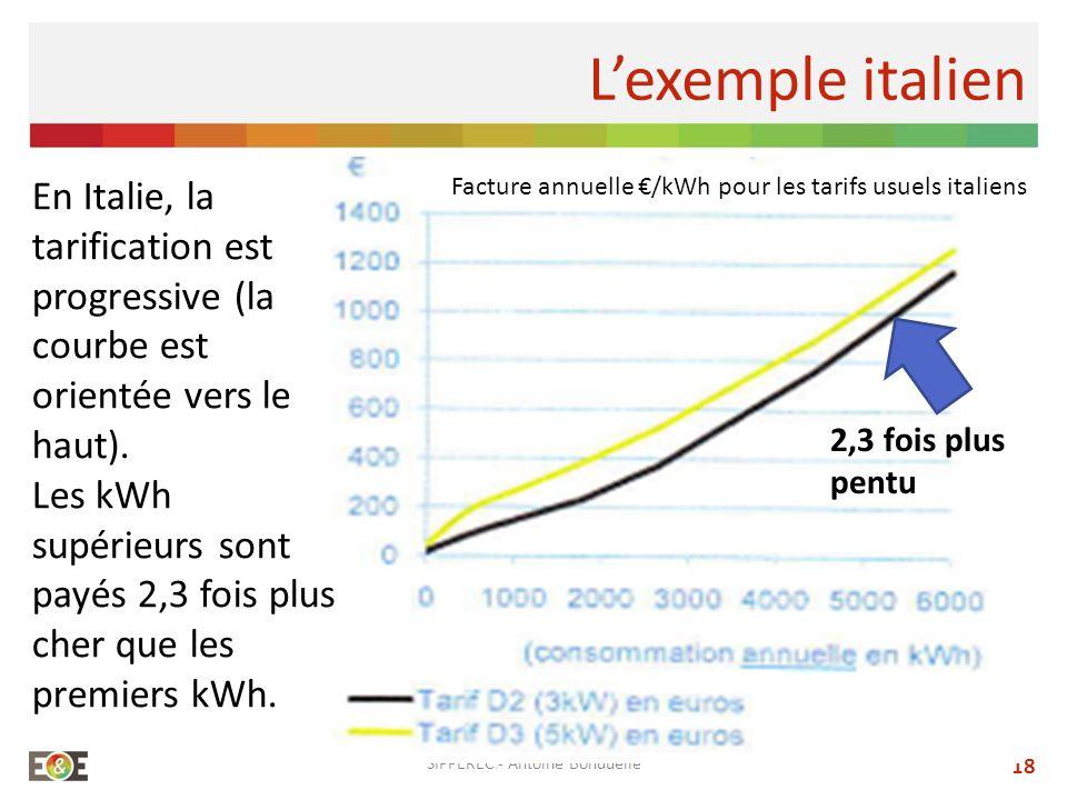 SIPPEREC - Antoine Bonduelle 18 Lexemple italien En Italie, la tarification est progressive (la courbe est orientée vers le haut). Les kWh supérieurs