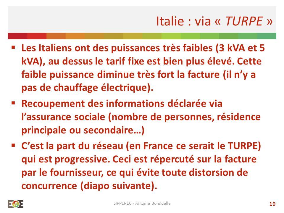 Les Italiens ont des puissances très faibles (3 kVA et 5 kVA), au dessus le tarif fixe est bien plus élevé. Cette faible puissance diminue très fort l