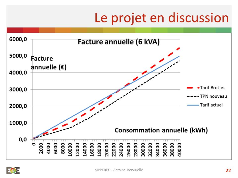 SIPPEREC - Antoine Bonduelle 22 Le projet en discussion