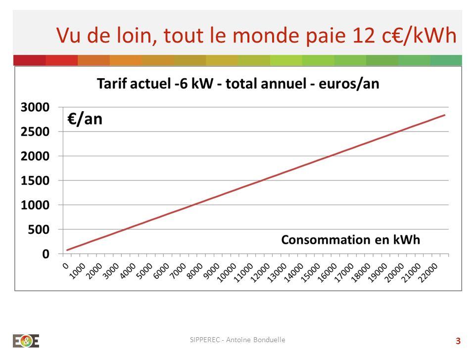 3 Vu de loin, tout le monde paie 12 c/kWh