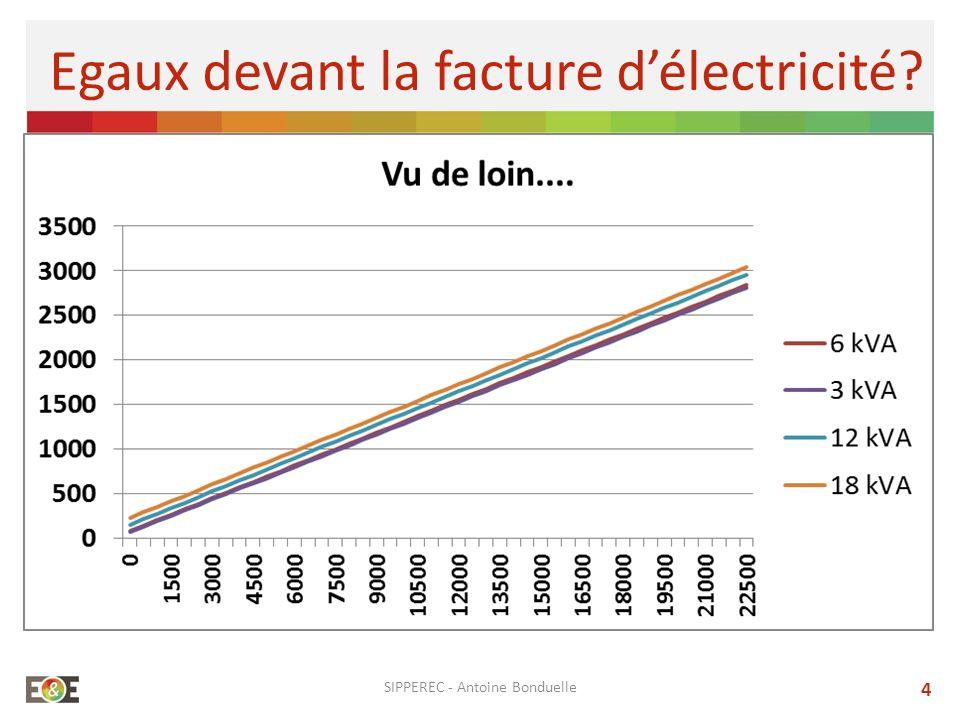 SIPPEREC - Antoine Bonduelle 4 Egaux devant la facture délectricité?