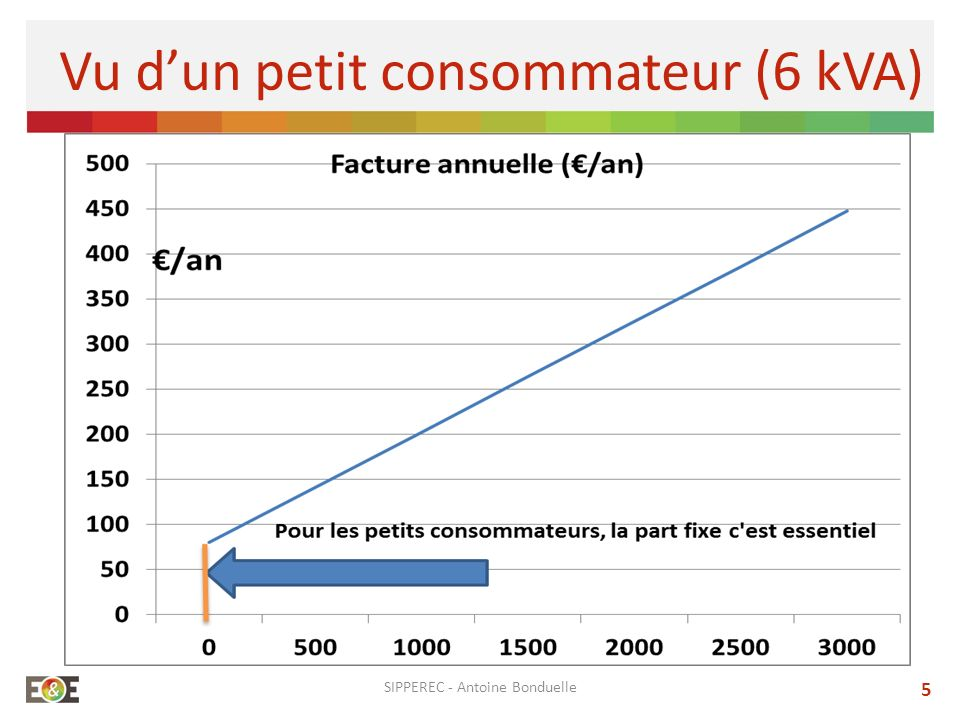 SIPPEREC - Antoine Bonduelle 5 Vu dun petit consommateur (6 kVA)