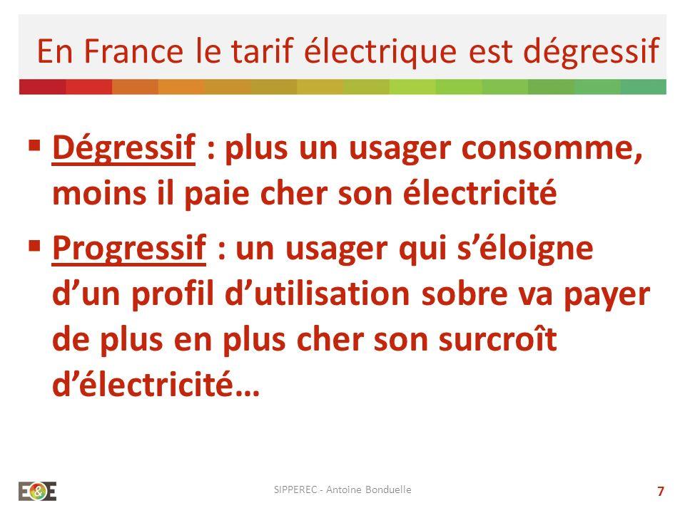 Dégressif : plus un usager consomme, moins il paie cher son électricité Progressif : un usager qui séloigne dun profil dutilisation sobre va payer de