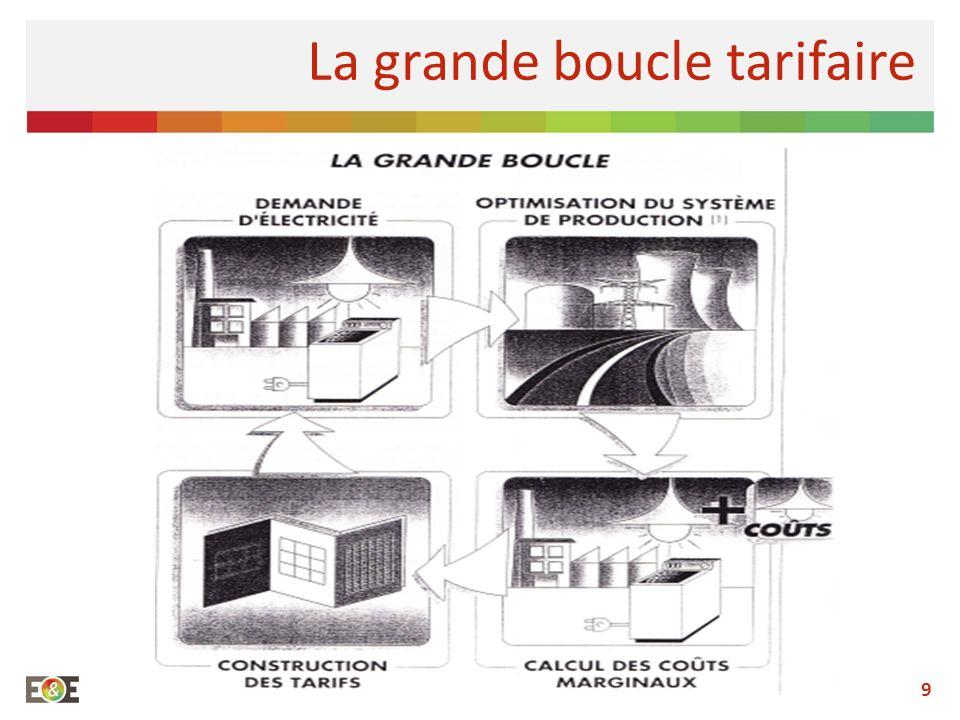9 La grande boucle tarifaire