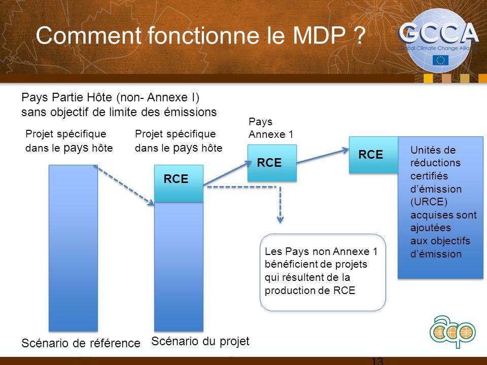 Comment fonctionne le MDP ? 13 Projet spécifique dans le pays hôte Les Pays non Annexe 1 bénéficient de projets qui résultent de la production de RCE
