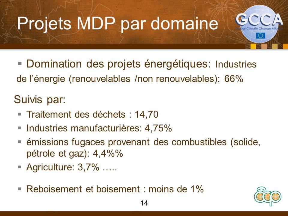 Projets MDP par domaine Domination des projets énergétiques: Industries de lénergie (renouvelables /non renouvelables): 66% Suivis par: Traitement des